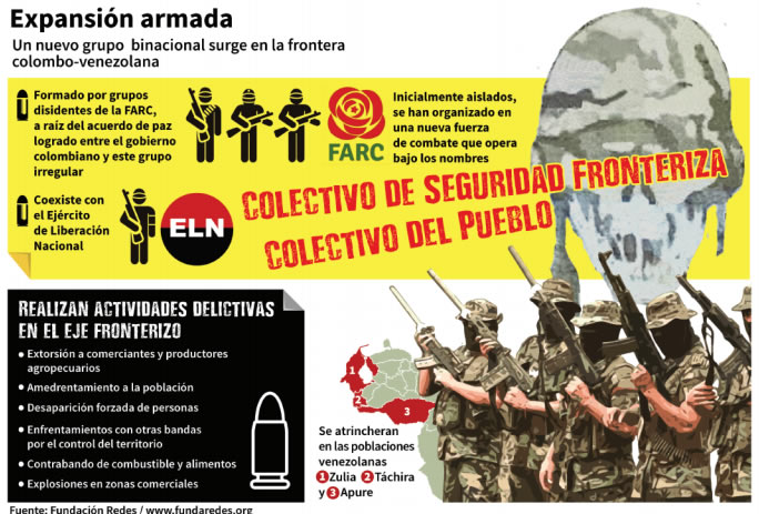 Infografia Colectivo de Seguridad Fronteriza
