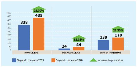 Gráfico 1. Comparación homicidios segundo trimestre 2019-2020