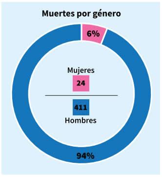 Gráfico 3. Proporción de hombres y mujeres víctimas de homicidios en los estados fronterizos durante el segundo trimestre de 2020